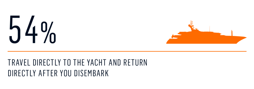 Survey - vacay in addition to yachting 1