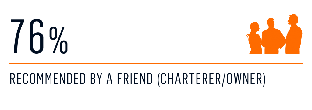 survey - Entry to the yacht charter market 2