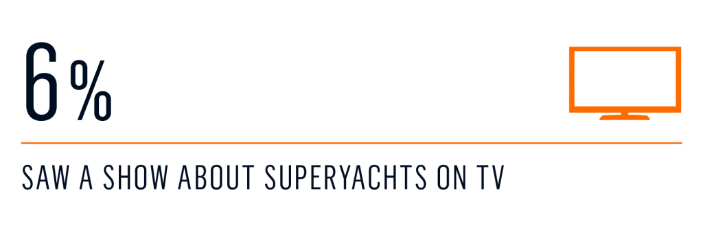 survey - Entry to the yacht charter market 5